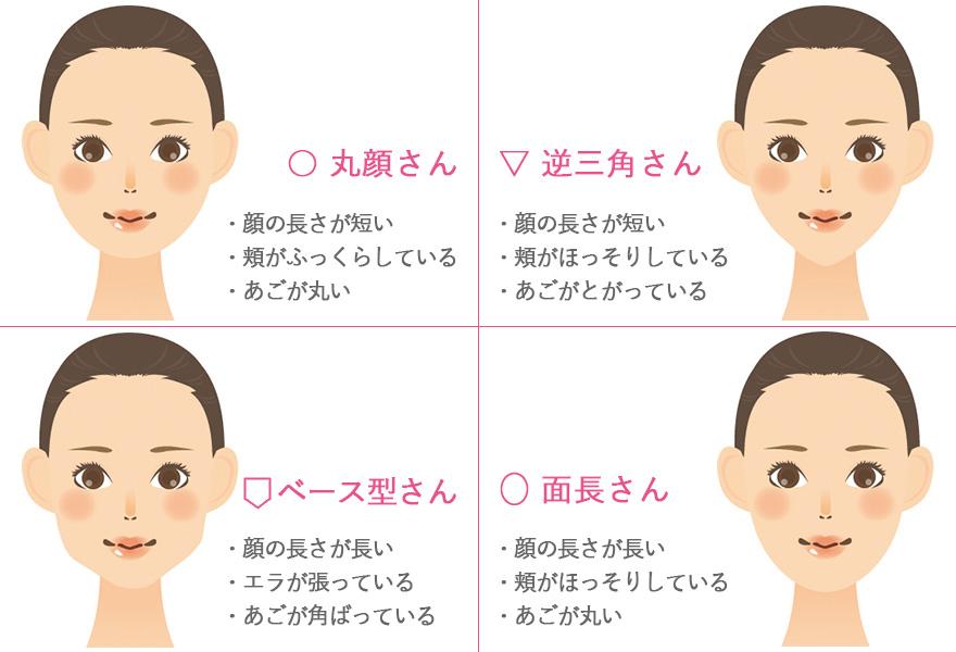 顔型のタイプ